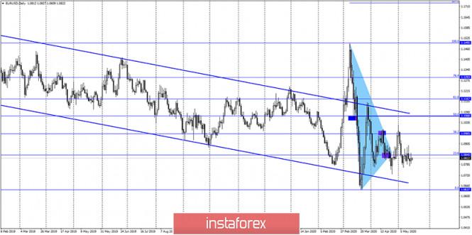 analytics5ec24104619ac - EUR/USD. 18 мая. Отчет COT: крупные трейдеры меняют свое настроение на бычье. Шансы на рост евро повышаются, но все будет