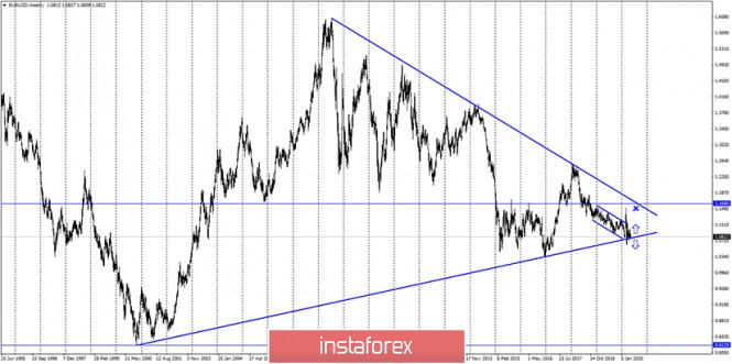 analytics5ec24208689de - EUR/USD. 18 мая. Отчет COT: крупные трейдеры меняют свое настроение на бычье. Шансы на рост евро повышаются, но все будет