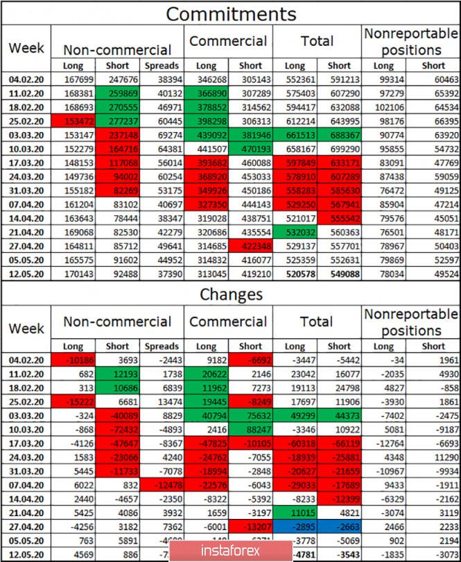 analytics5ec2424e28266 - EUR/USD. 18 мая. Отчет COT: крупные трейдеры меняют свое настроение на бычье. Шансы на рост евро повышаются, но все будет