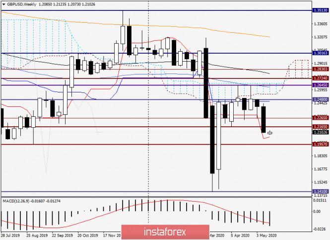 analytics5ec24cd0b46e0 - Анализ и прогноз по GBP/USD на 18 мая 2020 года