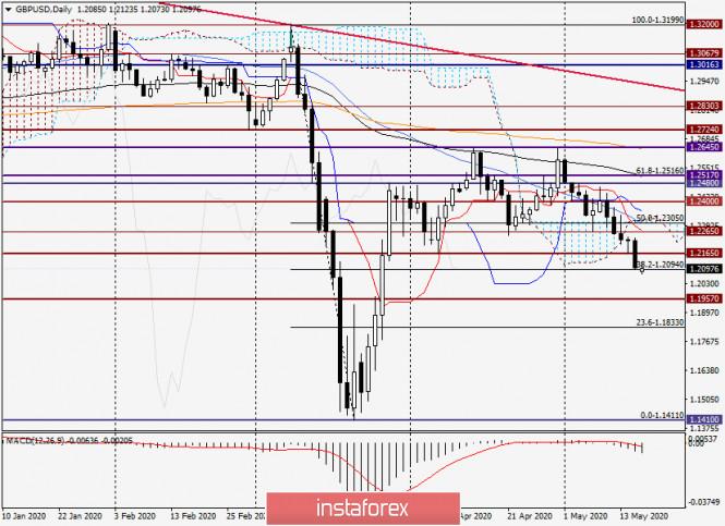 analytics5ec24cea6ccb4 - Анализ и прогноз по GBP/USD на 18 мая 2020 года