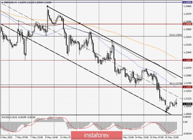 analytics5ec24d048ebf4 - Анализ и прогноз по GBP/USD на 18 мая 2020 года