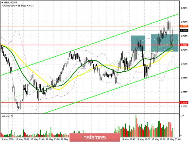 analytics5ec273885e766 - GBP/USD: план на американскую сессию 18 мая (разбор утренних сделок). Медведи отступили с рынка, но вряд ли это приведет