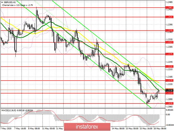 analytics5ec273b653633 - GBP/USD: план на американскую сессию 18 мая (разбор утренних сделок). Медведи отступили с рынка, но вряд ли это приведет