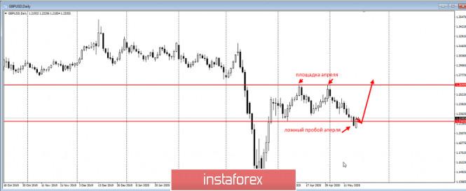 analytics5ec36ae15c81a - Большой британский аукцион