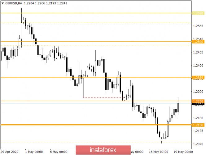 analytics5ec381ca258a9 - Горящий прогноз по GBP/USD на 19.05.2020 и торговая рекомендация