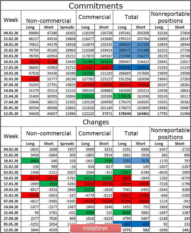 analytics5ec38b7a8e2bd - GBP/USD. 19 мая. Отчет COT. Неожиданный рост британца. Сильный рост безработицы в Великобритании. Политические войны в Америке