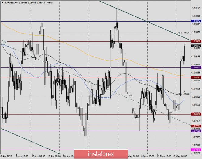 analytics5ec396d83504c - Анализ и прогноз по EUR/USD на 19 мая 2020 года