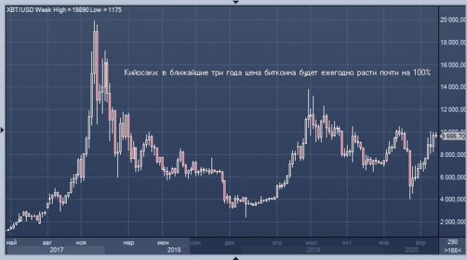 analytics5ec39f8377595 - Bitcoin: цель на 3 года – $75000