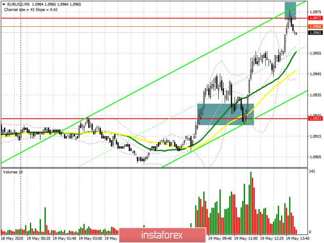 analytics5ec3c4ae1b6cb - EUR/USD: план на американскую сессию 19 мая (разбор утренних сделок). Покупатели евро пробились к сопротивлению 1.0972. Следующая