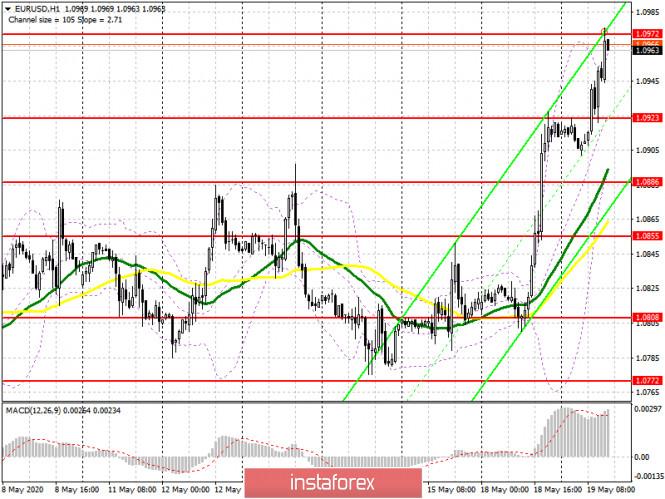 analytics5ec3c4d7a8a7a - EUR/USD: план на американскую сессию 19 мая (разбор утренних сделок). Покупатели евро пробились к сопротивлению 1.0972. Следующая
