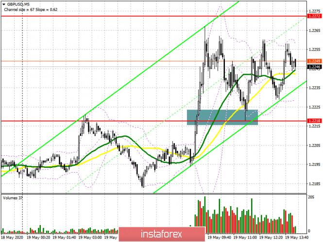 analytics5ec3c543eeb83 - GBP/USD: план на американскую сессию 19 мая (разбор утренних сделок). Фунт продолжает восходящую коррекцию. Под прицелом