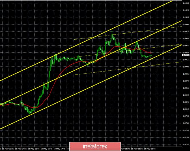 analytics5ec4742cb994e - Горящий прогноз и торговые сигналы интрадей по паре EUR/USD на 20 мая. Отчет COT. Медведи готовы надавить и вернуть пару