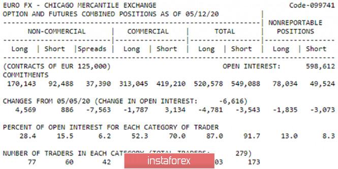 analytics5ec4743f968d6 - Горящий прогноз и торговые сигналы интрадей по паре EUR/USD на 20 мая. Отчет COT. Медведи готовы надавить и вернуть пару