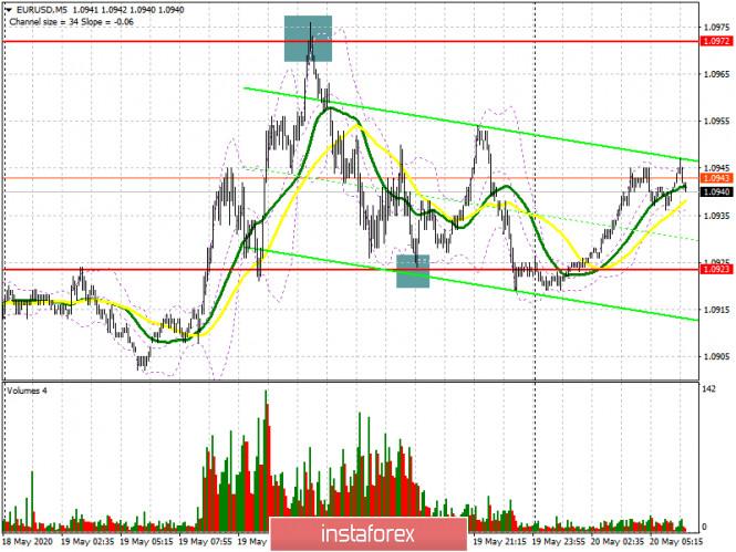 analytics5ec4b235c83ce - EUR/USD: план на европейскую сессию 20 мая (разбор вчерашних сделок). Выступления председателя ФРС и министра финансов США