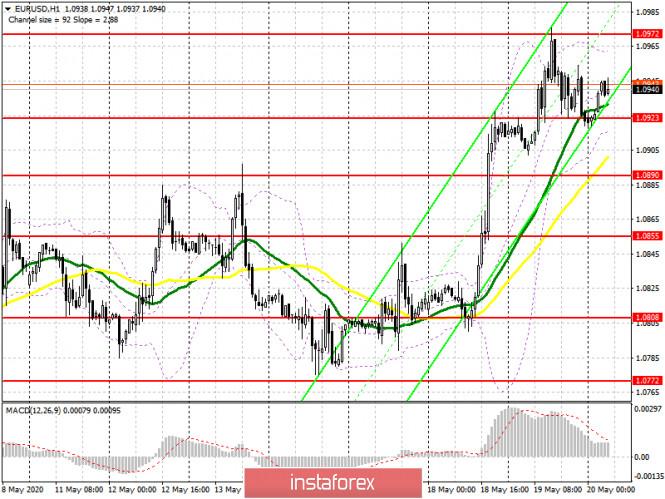 analytics5ec4b24e5290b - EUR/USD: план на европейскую сессию 20 мая (разбор вчерашних сделок). Выступления председателя ФРС и министра финансов США