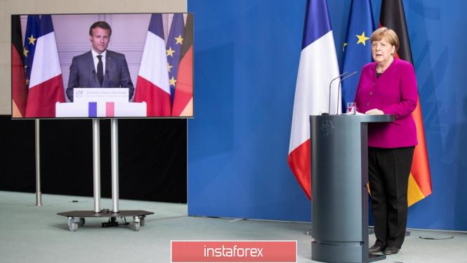 analytics5ec4c8023586e - EUR/USD. Невнятное выступление Пауэлла в Конгрессе и первая критика «плана Меркель»