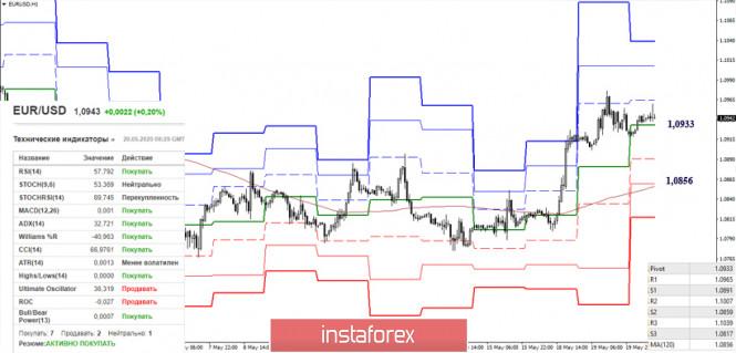 analytics5ec4f87d472b0 - EUR/USD и GBP/USD 20 мая – рекомендации технического анализа