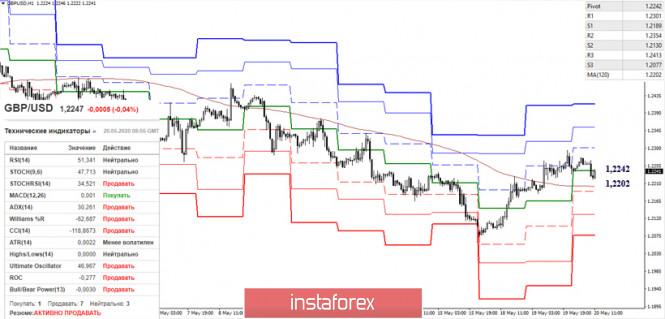 analytics5ec4f8c97f911 - EUR/USD и GBP/USD 20 мая – рекомендации технического анализа