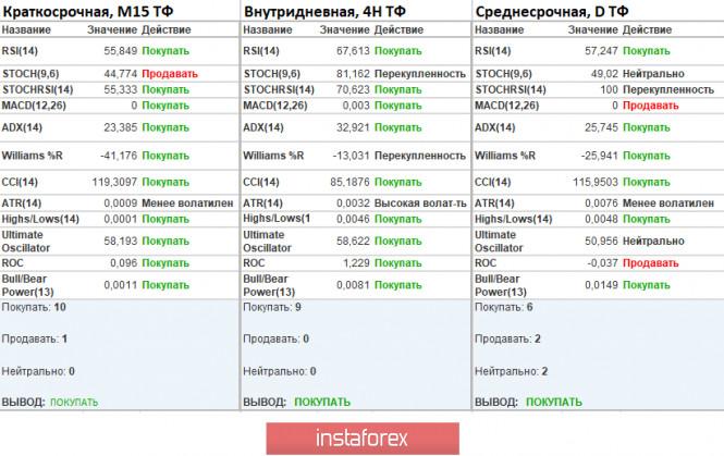 analytics5ec51a09ebb3a - Торговые рекомендации по валютной паре EURUSD – расстановка торговых ордеров (20 мая)