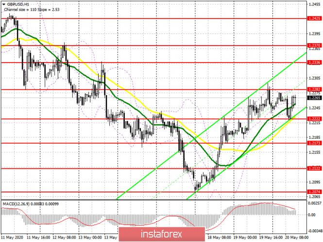 analytics5ec51ee834cb7 - GBP/USD: план на американскую сессию 20 мая (разбор утренних сделок). Данные по инфляции лишь частично испортили настроения