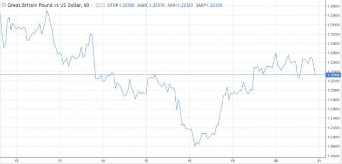 analytics5ec559bfca081 - Риск падения фунта никто не отменял, но в долгосрочной перспективе есть шанс на рост до $1.35