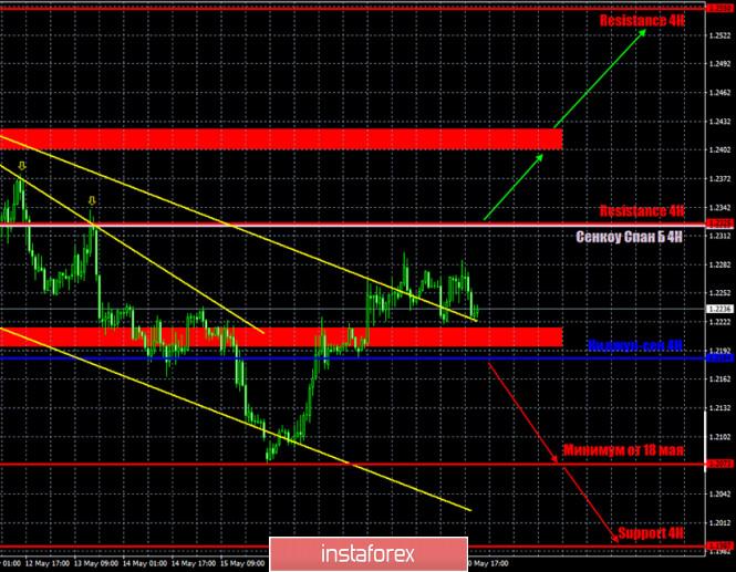 analytics5ec5c69d87593 - Горящий прогноз и торговые сигналы интрадей по паре GBP/USD на 21 мая. Отчет COT. Медведям срочно нужно вернуться в область