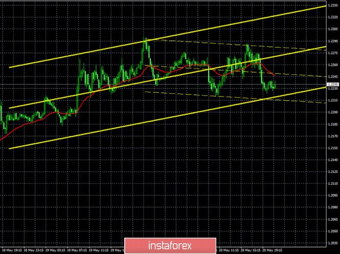 analytics5ec5c6af302ba - Горящий прогноз и торговые сигналы интрадей по паре GBP/USD на 21 мая. Отчет COT. Медведям срочно нужно вернуться в область
