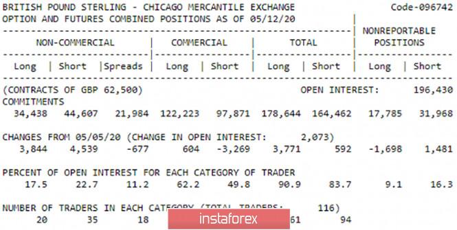 analytics5ec5c6c20c48f - Горящий прогноз и торговые сигналы интрадей по паре GBP/USD на 21 мая. Отчет COT. Медведям срочно нужно вернуться в область