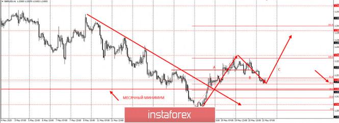 analytics5ec62c892a5ba - Торговый план по GBPUSD