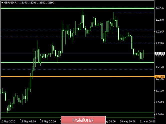 analytics5ec62d97ee2e0 - Торговый план по EUR/USD и GBP/USD на 21.05.2020