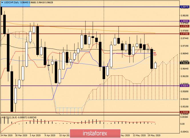 analytics5ec650b106a1d - Анализ и торговые идеи по USD/CHF на 21 мая 2020 года