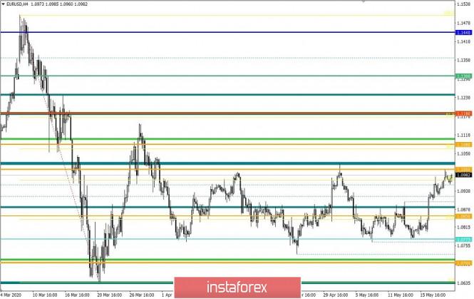 analytics5ec65d0fb4a5d - Торговые рекомендации по валютной паре EURUSD – расстановка торговых ордеров (21 мая)