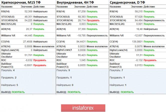 analytics5ec65d291ae4f - Торговые рекомендации по валютной паре EURUSD – расстановка торговых ордеров (21 мая)