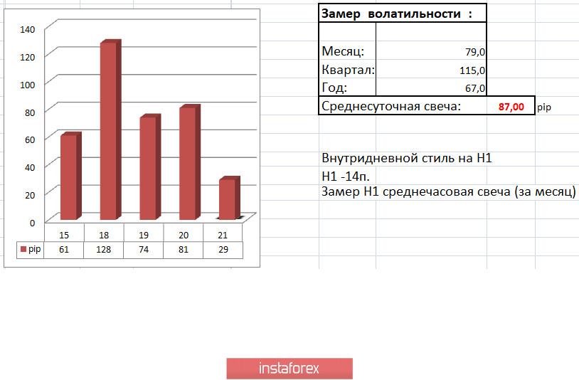 Торговые рекомендации по валютной паре EURUSD – расстановка торговых ордеров (21 мая)