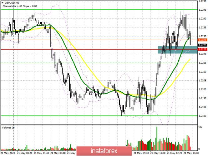analytics5ec667fb1fa19 - GBP/USD: план на американскую сессию 21 мая (разбор утренних сделок). Покупатели фунта возвращают себе уровень 1.2222 после