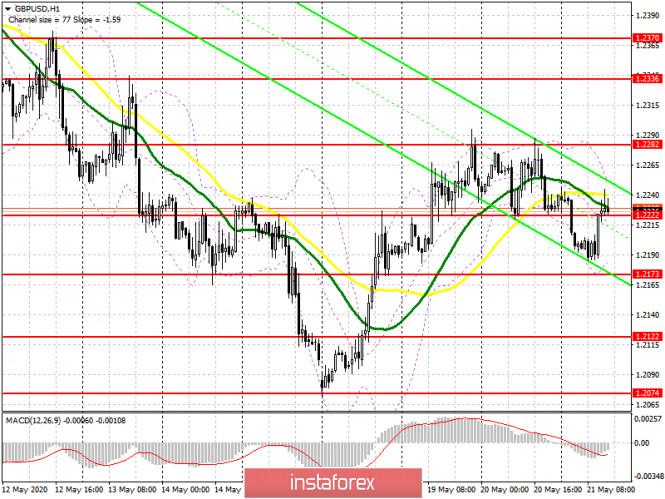 analytics5ec6681a77cfb - GBP/USD: план на американскую сессию 21 мая (разбор утренних сделок). Покупатели фунта возвращают себе уровень 1.2222 после