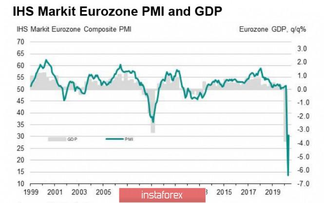analytics5ec67d2c090aa - Промежуточные результаты Минтруда США не способствуют росту оптимизма. Обзор EUR и GBP