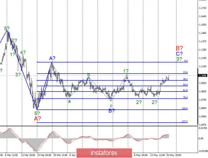 analytics5ec680277d8ef - Анализ EUR/USD и GBP/USD за 21 мая. ФРС: ставки будут оставаться низкими долгое время. Доллар США вновь находится под давлением
