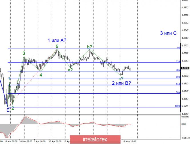 analytics5ec6803827184 - Анализ EUR/USD и GBP/USD за 21 мая. ФРС: ставки будут оставаться низкими долгое время. Доллар США вновь находится под давлением