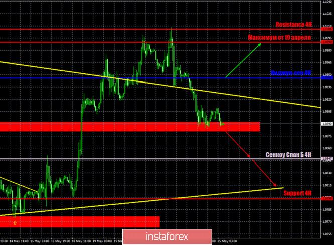 analytics5ecb4d6620282 - Горящий прогноз и торговые сигналы интрадей по паре EUR/USD на 25 мая. Отчет COT. Трейдеры продолжают верить в доллар и готовы