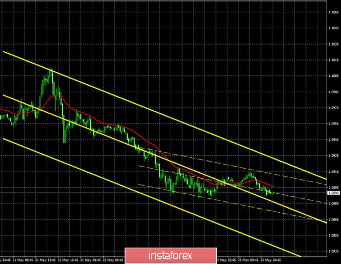 analytics5ecb4d779d59e - Горящий прогноз и торговые сигналы интрадей по паре EUR/USD на 25 мая. Отчет COT. Трейдеры продолжают верить в доллар и готовы