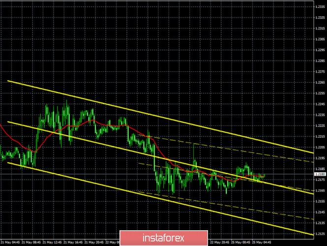 analytics5ecb520396976 - Горящий прогноз и торговые сигналы интрадей по паре GBP/USD на 25 мая. Отчет COT. Медведи удержали пару в своих руках и готовы