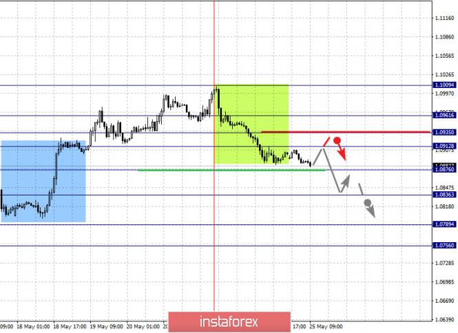 analytics5ecb6c6e42bf8 - Фрактальный анализ по основным валютным парам на 25 мая
