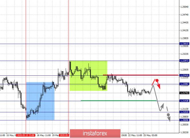 analytics5ecb6c820824a - Фрактальный анализ по основным валютным парам на 25 мая