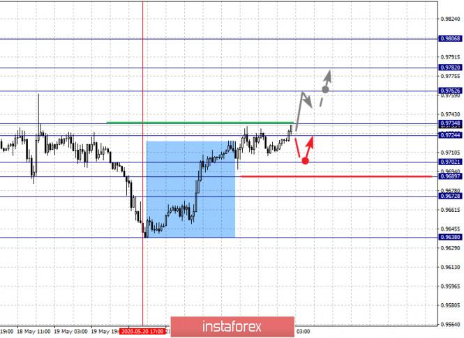 analytics5ecb6c9701950 - Фрактальный анализ по основным валютным парам на 25 мая