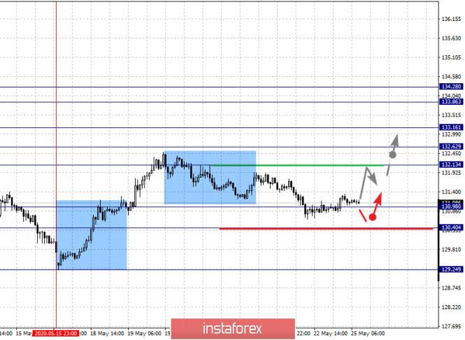 analytics5ecb6e287c5f3 - Фрактальный анализ по основным валютным парам на 25 мая