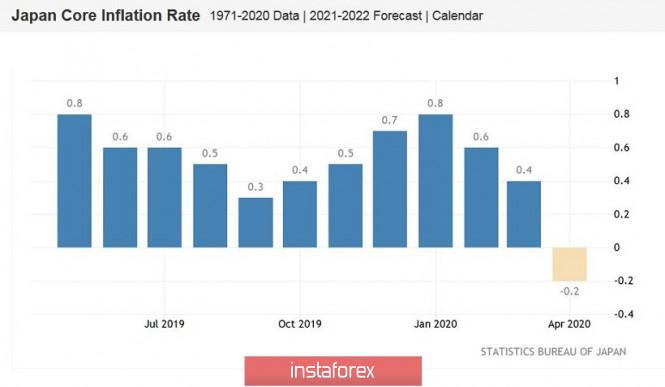 analytics5ecb717fa1836 - USD/JPY. Экстренное заседание Банка Японии оказалось «пустышкой»: иена продолжает терять позиции
