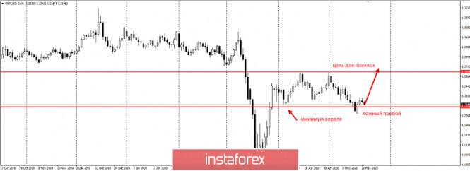 analytics5ecb795c18a04 - Торговый план по GBPUSD