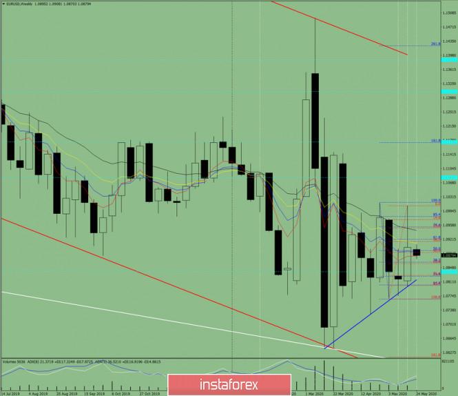 analytics5ecb79731944f - Технический анализ на неделю с 25 по 30 мая по валютной паре EUR/USD
